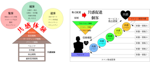 行列ショップビジネス概念図