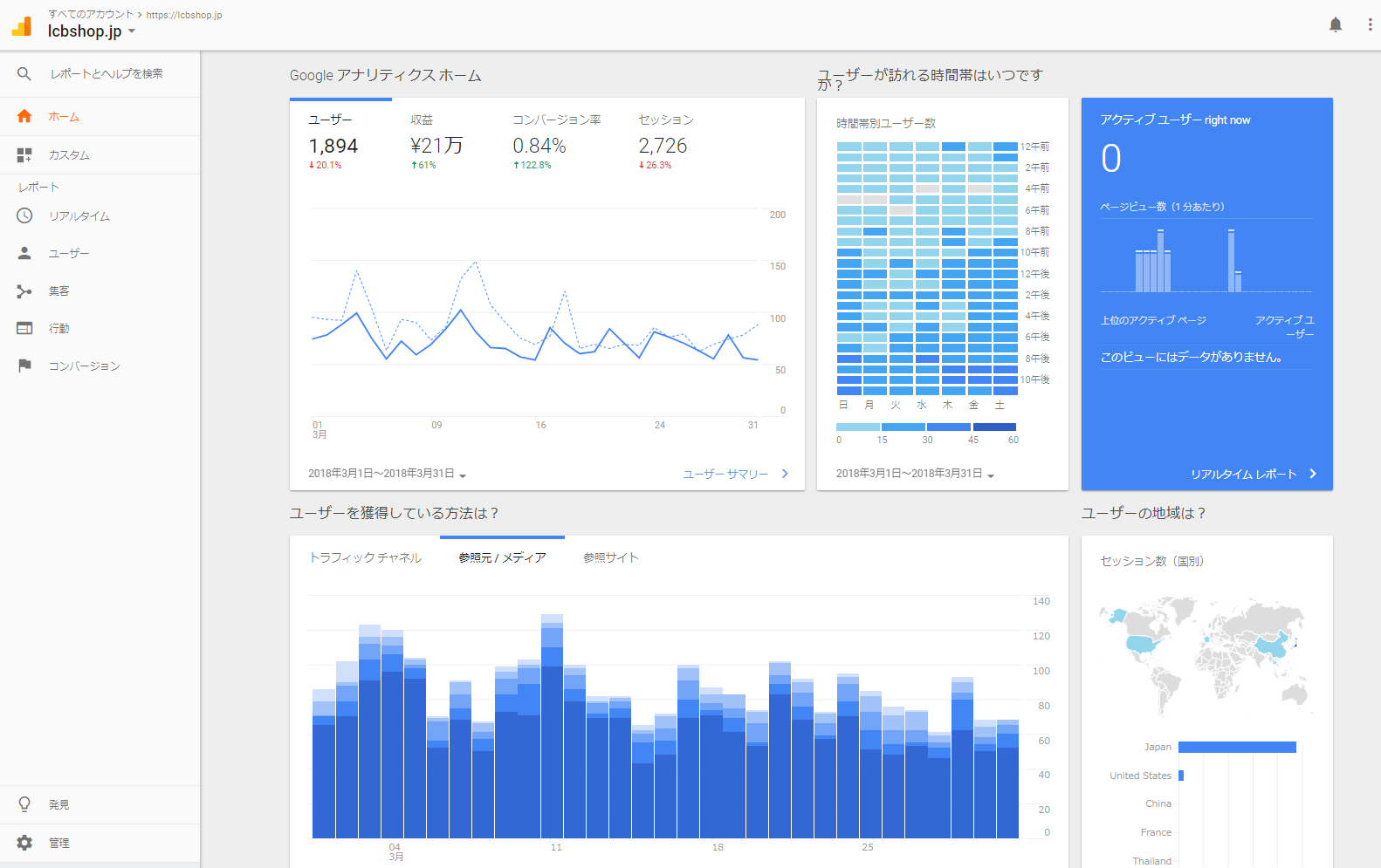 Google Analytics全体傾向