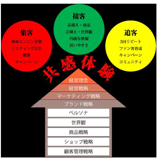 行列ショップ概念図