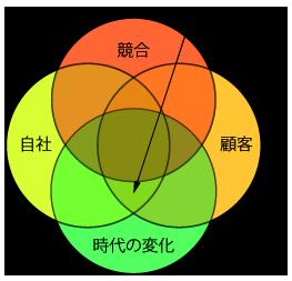 3C+C分析
