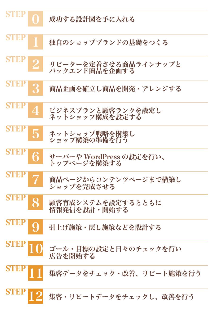 行列ショッププログラム12ステップ