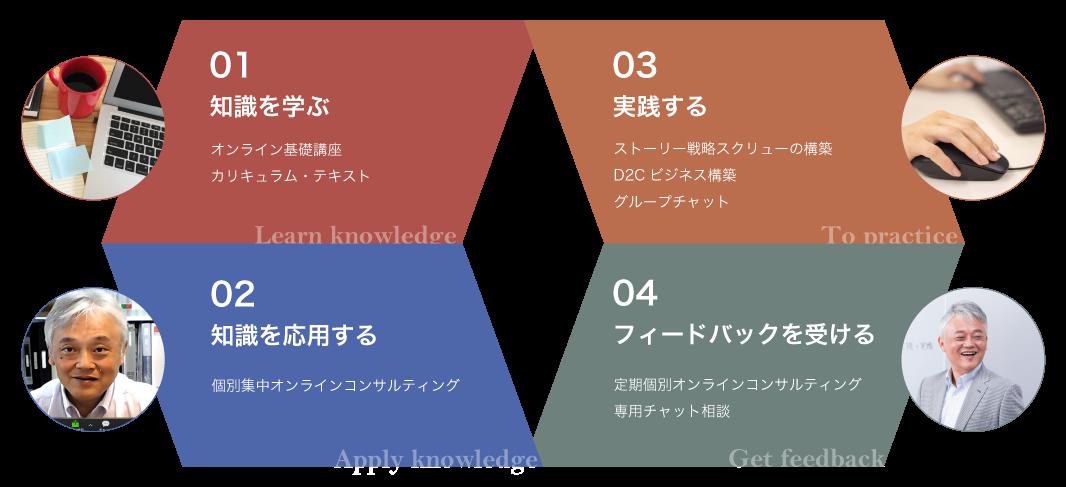 反転学習モデル